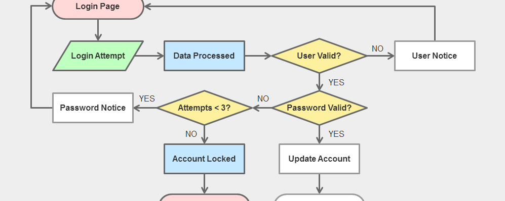 Flowchart Interaction with Visited State Buttons